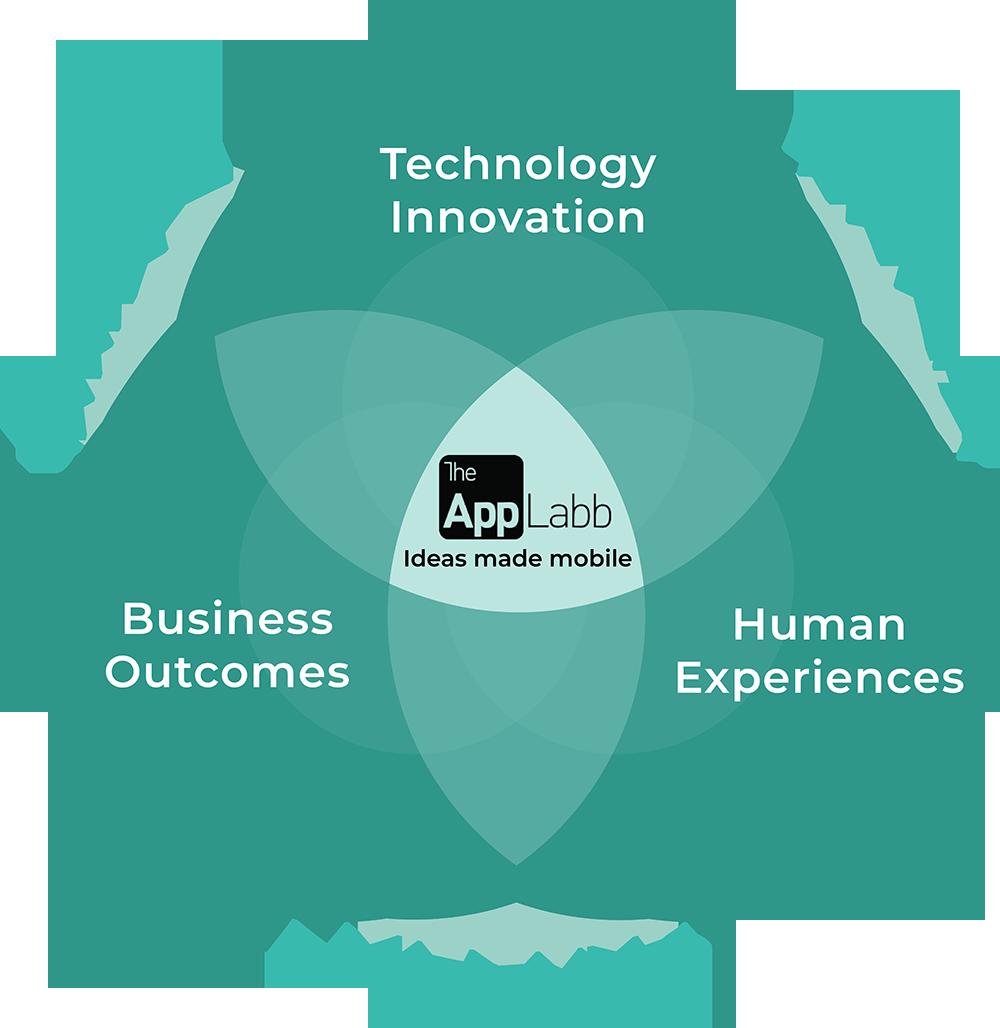 ThAppLabb - Top Mobile App Development Company Toronto   App